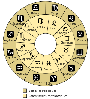 English: Astronomical and astrological signs F...